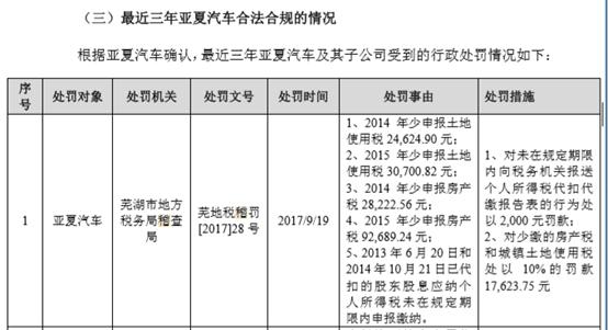 亚夏汽车 因扣而未缴往期股息分红个税事项,在2017年被处罚2000元 税务业务探讨 Powered by Discuz