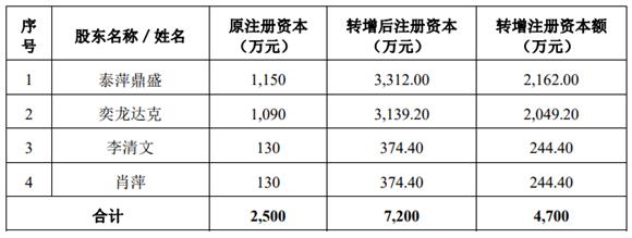 【财税资讯】贝仕达:公司前身整体变更以净资产折股,导致两自然人股东各自新增注册资本均为244.4万元,涉及个税分别为48.88 万元,依照财税〔2015〕116 号申请并获准五年分期缴纳